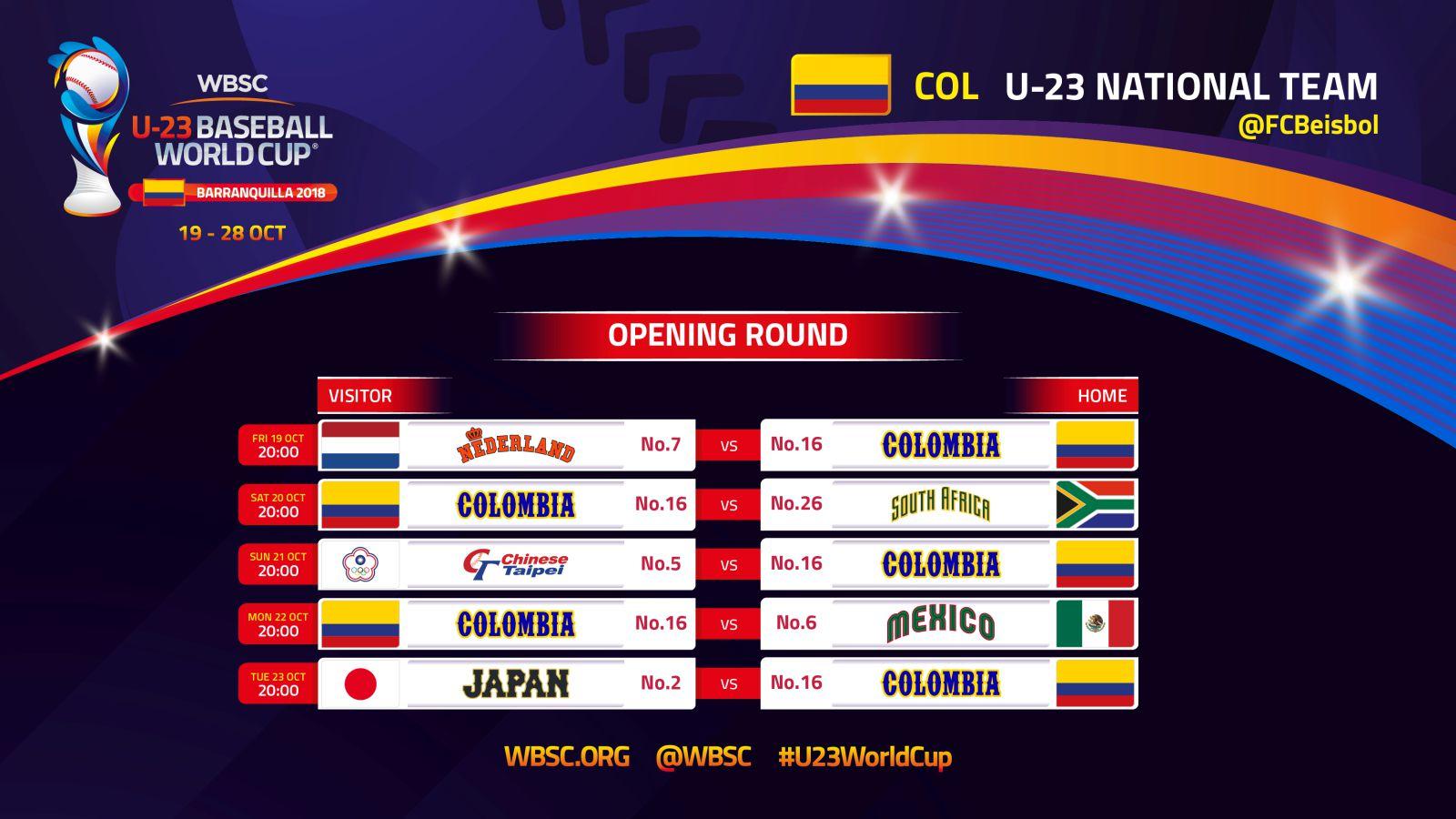 Así será el camino de Colombia en el campeonato.