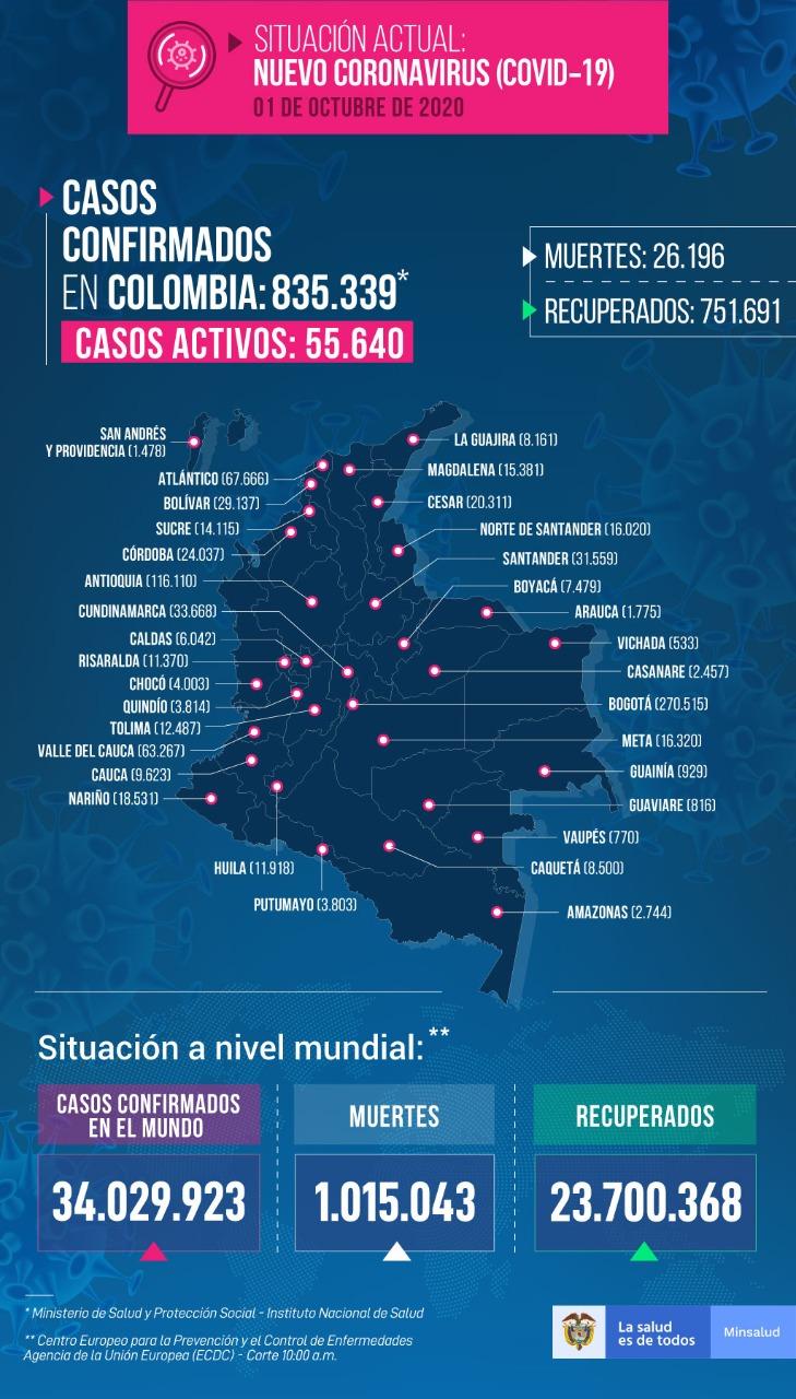 Mapa del Covid-19 en Colombia distribuidos por regiones.