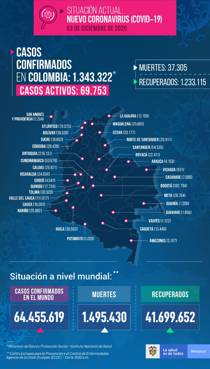 Mapa del Covid-19 en Colombia.