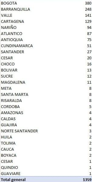 Los 1.359 nuevos contagiados reportados este martes por el Ministerio de Salud.