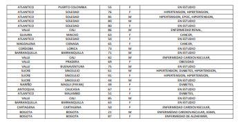 Los 163 fallecidos reportados este jueves por el Ministerio de Salud.