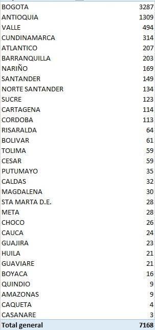 Los 7.168 nuevos contagiados reportados este viernes por el Ministerio de Salud.
