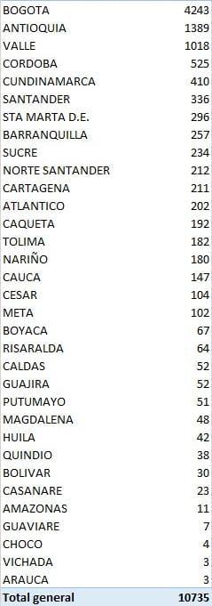 Los 10.735 nuevos contagios en el país reportados este miércoles por el Ministerio de Salud.