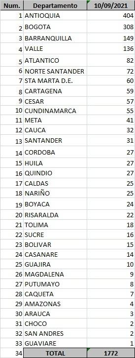 231 casos de Covid-19 en Atlántico: 4 muertes en Barranquilla y cero en municipios - Noticias de Colombia