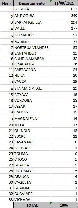 247 contagios y 5 muertos por Covid-19 en Atlántico: 4 decesos en Barranquilla - Noticias de Colombia